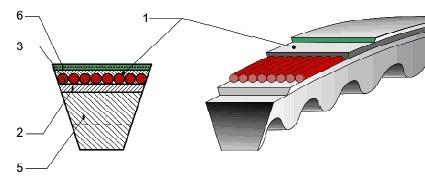 Ремни-вентиляторные-клиновые-002