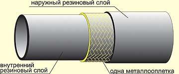 Рукава резиновые высокого давления с металлическими оплетками неармированные