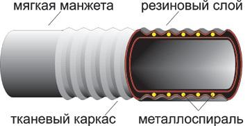 Рукава резиновые напорно-всасывающие с текстильным каркасом и металлической спиралью