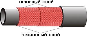 Рукава резиновые напорные с текстильным каркасом