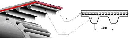 ремни зубчатые литьевые сборные